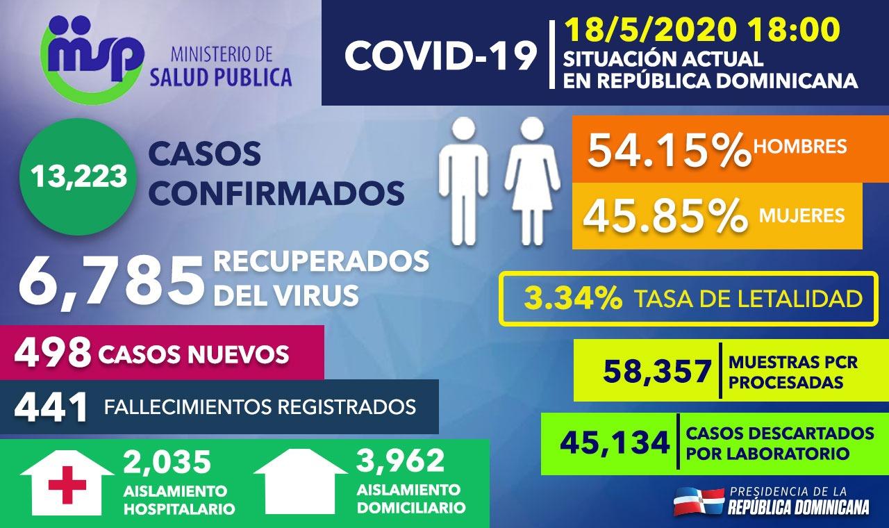 Aunque tasa de mortalidad continúa en baja; Covid-19 registra 498 nuevos casos y el total alcanza 13,223 con 441 fallecimientos