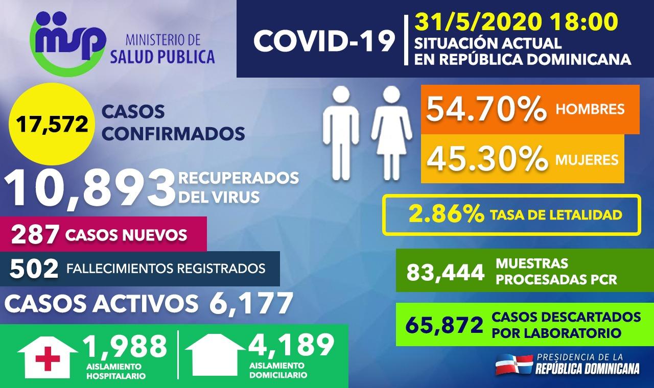 Covid-19 no registra nuevos fallecidos en últimas 24 horas y se mantiene en 502 con un total de casos confirmados de 17,572