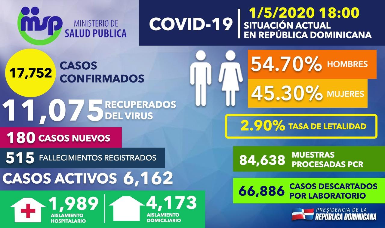 El Covid- 19 suma otras 13 muertes en RD totalizando 515 y el número de casos confirmados es de 17,752
